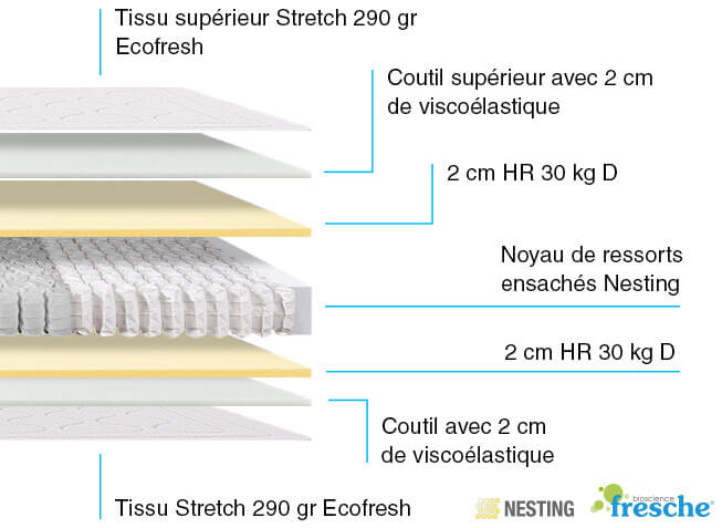 Composition Matelas Thermotech