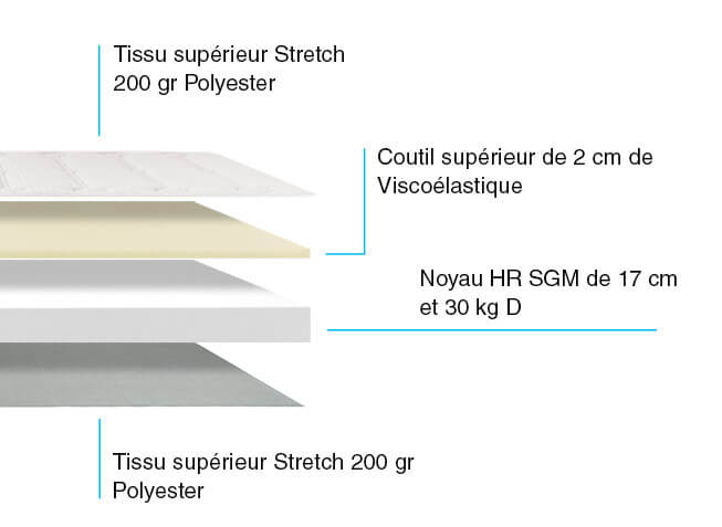 Composition Matelas Visco Extrem
