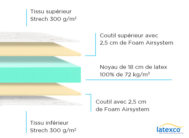 Composition Matelas Ergolatex