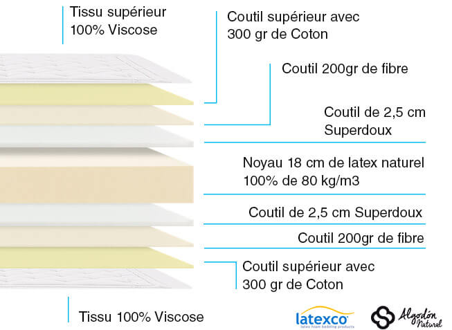 Composition Matelas Latex Naturel