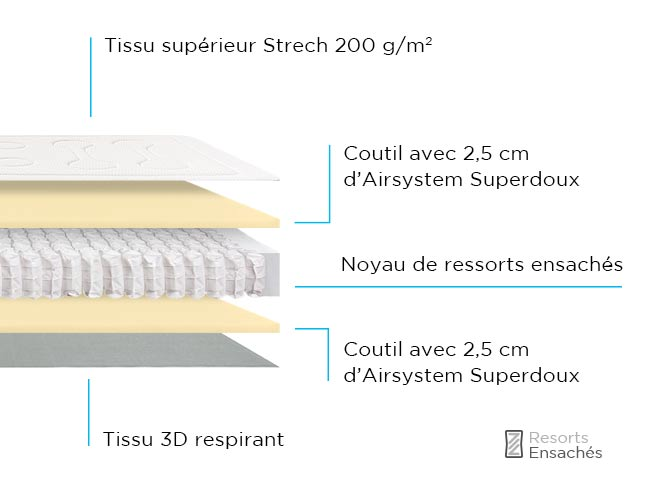 Composition Matelas Ressorts Eco Junior