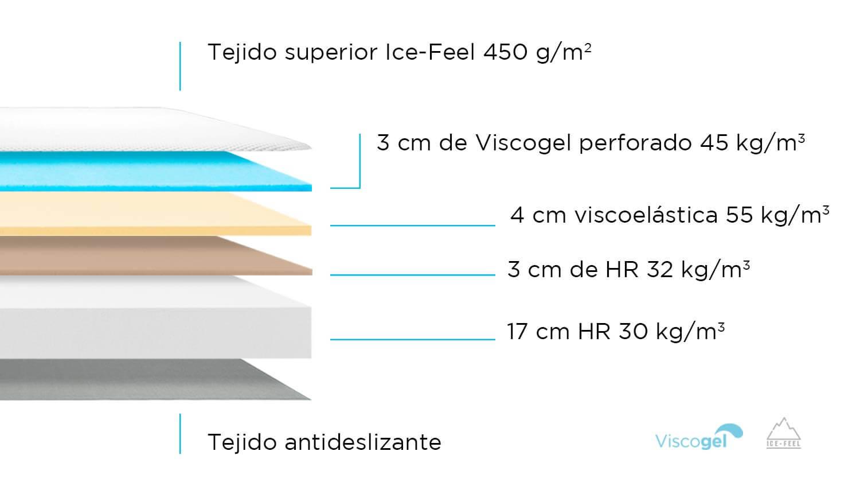 Composición de Colchón Mlily EGO