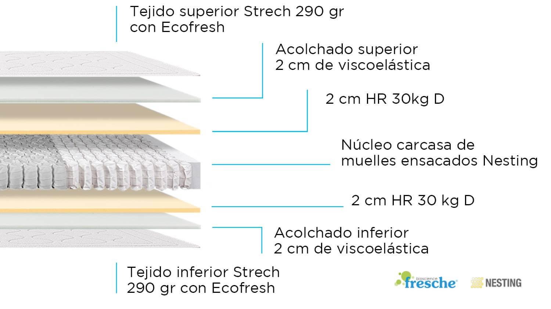 Composición de Colchón Thermotech