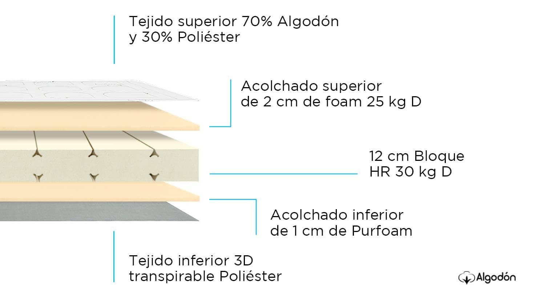 Composición de Colchoneta Ergo HR Articulable