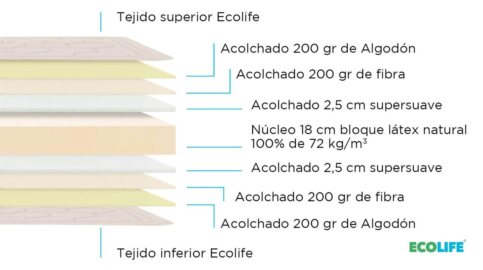 Composición de Colchón NaturalMax