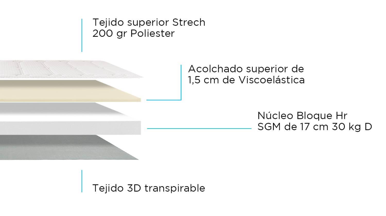 Composición de Colchón Visco Extrem
