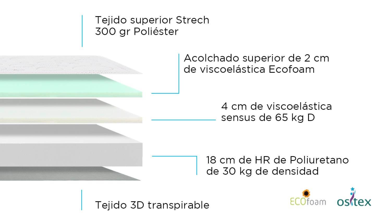 Composición de Colchón Elasticmax