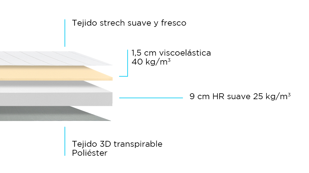 Composición de Colchón de Cuna Eco