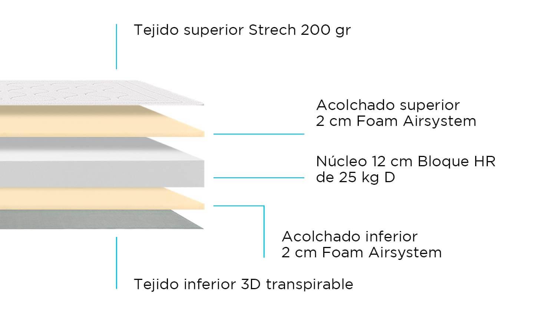 Composición de Colchoneta Soho