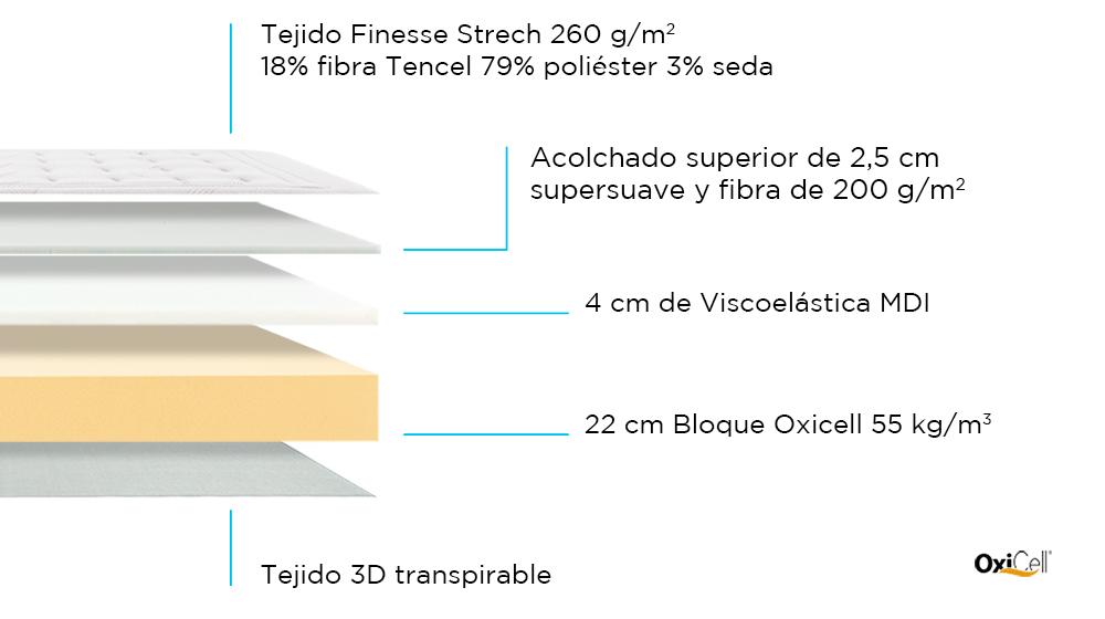 Composición de Colchón Optimus